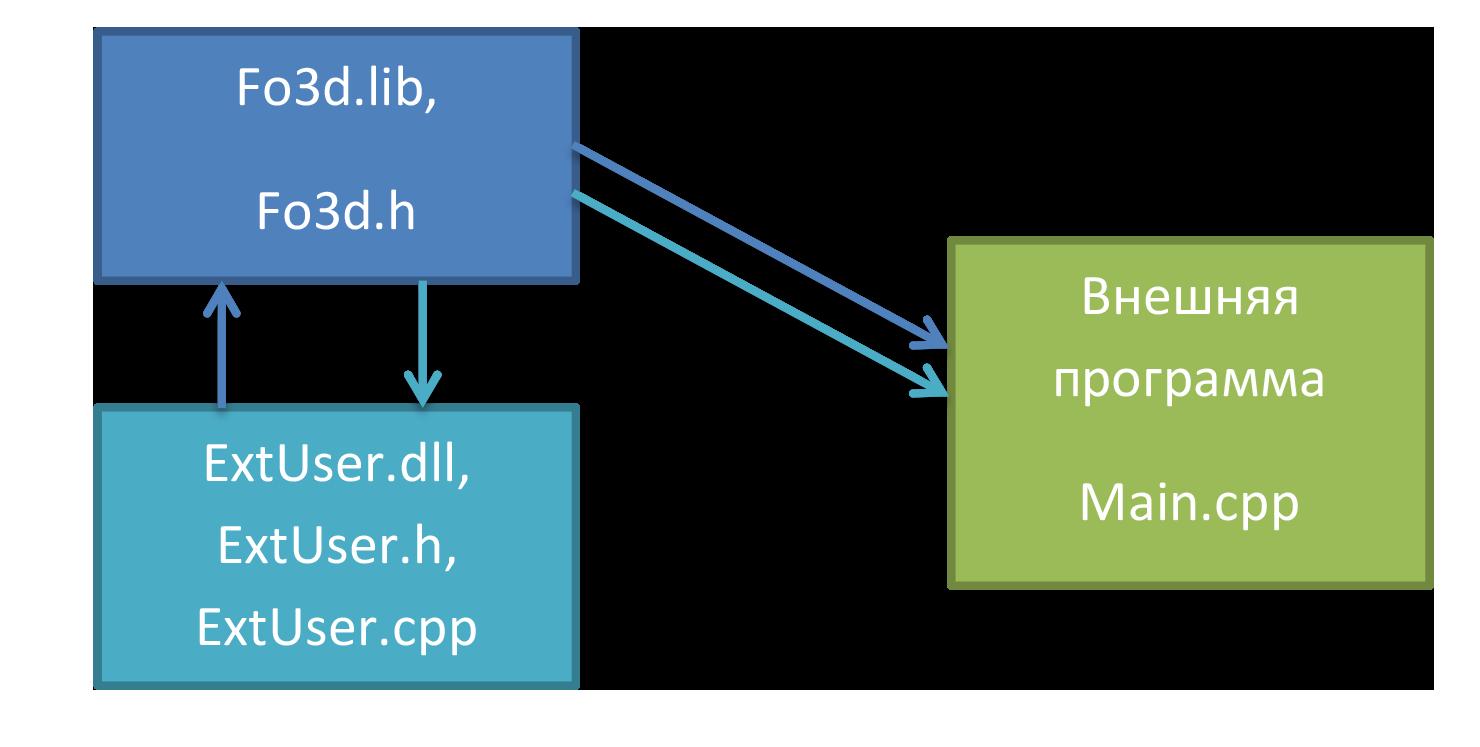 Новые возможности API модуля Fo3D-1